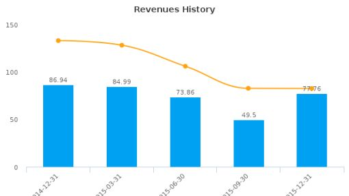 Teranga Gold Corp. Earnings Analysis: Q4, 2015 By the Numbers