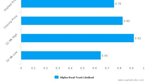 Alpha Real Trust Ltd. : Overvalued relative to peers, but may deserve another look