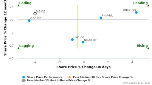 Siemens AG breached its 50 day moving average in a Bullish Manner : SIE-DE : September 28, 2016