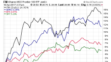 3 Views On Best Way To Own Int'l Equities