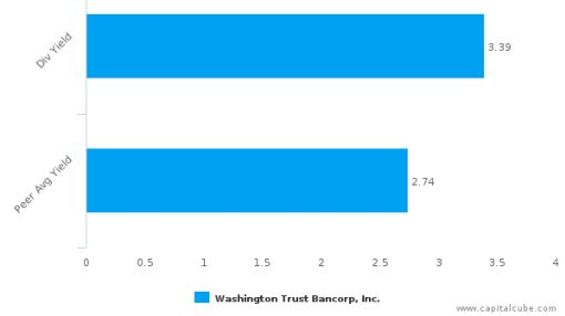 Washington Trust Bancorp, Inc. : WASH-US: Dividend Analysis : October 03rd, 2016 (record date) : By the numbers : September 29, 2016