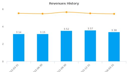Wolverine Bancorp, Inc. :WBKC-US: Earnings Analysis: Q1, 2016 By the Numbers : June 8, 2016