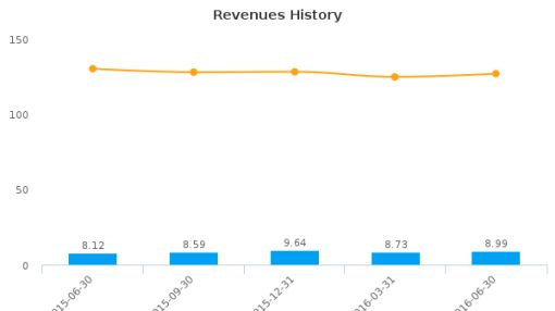 Firm Capital Mortgage Investment Corp. :FC-CA: Earnings Analysis: Q2, 2016 By the Numbers : August 11, 2016