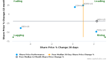 Movado Group, Inc. breached its 50 day moving average in a Bearish Manner : MOV-US : October 21, 2016