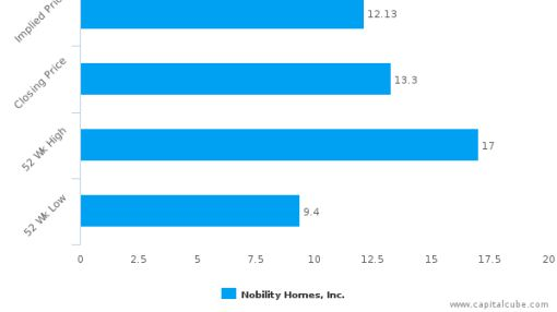 Nobility Homes, Inc. : Neutral assessment on price but strong on fundamentals