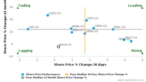 Berkshire Hills Bancorp, Inc. breached its 50 day moving average in a Bearish Manner : BHLB-US : September 14, 2016