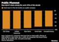 Blue Apron's 90% Drop Makes It Third Worst U.S. IPO This Decade