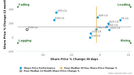 Silvercorp Metals, Inc. breached its 50 day moving average in a Bearish Manner : SVM-CA : May 30, 2016