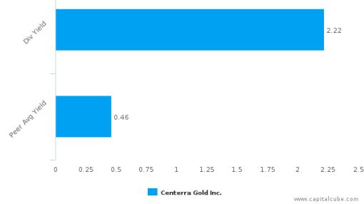 Centerra Gold, Inc. : CG-CA: Dividend Analysis : August 11th, 2016 (record date) : By the numbers : September 30, 2016