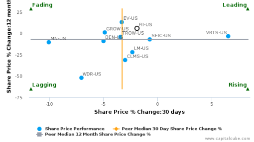 Federated Investors, Inc. breached its 50 day moving average in a Bearish Manner : FII-US : September 21, 2016