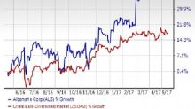 Albemarle (ALB) Scales New 52-Week High on Bright Prospects