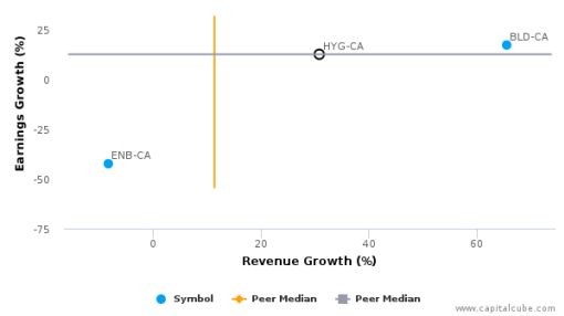 Hydrogenics Corp. :HYG-CA: Earnings Analysis: Q2, 2016 By the Numbers : August 11, 2016