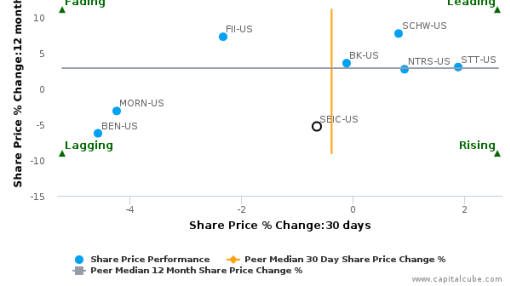 SEI Investments Co. breached its 50 day moving average in a Bearish Manner : SEIC-US : September 26, 2016