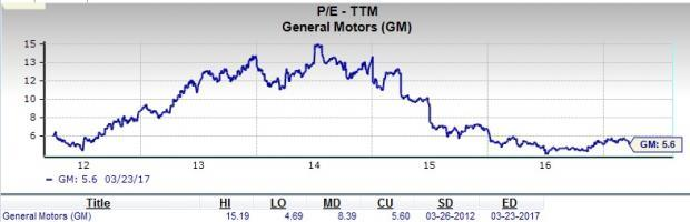 will general motors be a suitable pick for value investors yahoo. Cars Review. Best American Auto & Cars Review