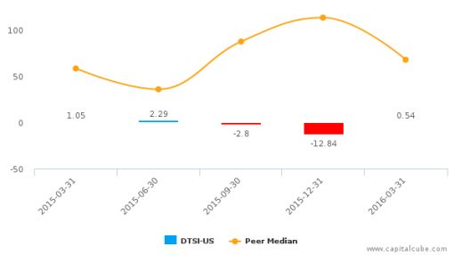 DTS, Inc. :DTSI-US: Earnings Analysis: Q1, 2016 By the Numbers