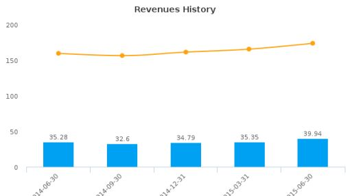 Granite City Food & Brewery Ltd. Earnings Q2, 2015
