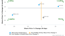 Tat Hong Holdings Ltd. breached its 50 day moving average in a Bearish Manner : T03-SG : April 19, 2017