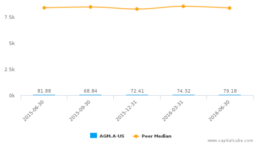 Federal Agricultural Mortgage Corp. :AGM.A-US: Earnings Analysis: Q2, 2016 By the Numbers : August 12, 2016
