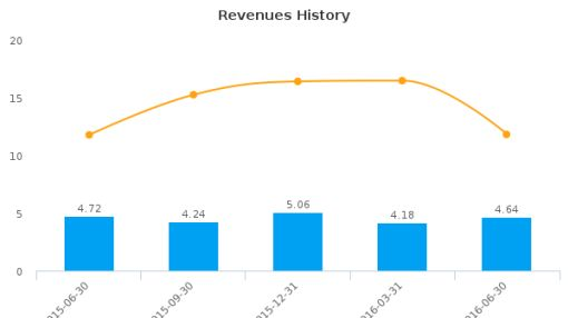 Willamette Valley Vineyards, Inc. :WVVI-US: Earnings Analysis: Q2, 2016 By the Numbers : August 16, 2016