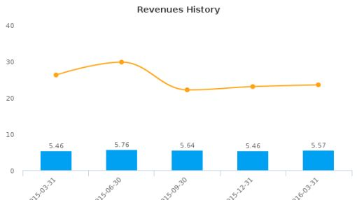 T Bancshares, Inc. :TBNC-US: Earnings Analysis: Q1, 2016 By the Numbers : June 8, 2016