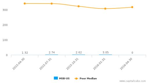 Mesabi Trust :MSB-US: Earnings Analysis: Q1, 2017 By the Numbers : June 22, 2016