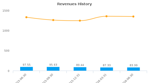 LMI Aerospace, Inc. :LMIA-US: Earnings Analysis: Q2, 2016 By the Numbers : August 11, 2016