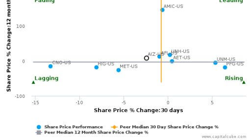 Assurant, Inc. breached its 50 day moving average in a Bullish Manner : AIZ-US : August 16, 2016