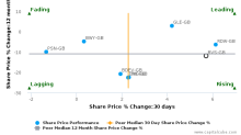 Bovis Homes Group Plc breached its 50 day moving average in a Bearish Manner : BVS-GB : November 29, 2016