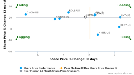Kaman Corp. breached its 50 day moving average in a Bearish Manner : KAMN-US : September 27, 2016