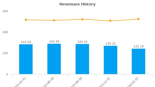 Bel Fuse, Inc. :BELFA-US: Earnings Analysis: Q1, 2016 By the Numbers