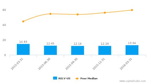 Reliv International, Inc. :RELV-US: Earnings Analysis: Q1, 2016 By the Numbers : June 3, 2016
