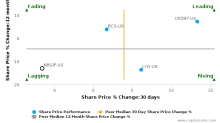 National Bank of Greece SA breached its 50 day moving average in a Bearish Manner : NBGIF-US : January 31, 2017