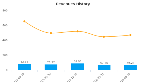 Hardinge, Inc. :HDNG-US: Earnings Analysis: Q2, 2016 By the Numbers : August 15, 2016