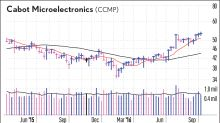 New High Analysis: Cabot Micro, BroadSoft Sit Near Buy Points