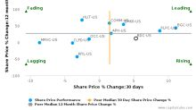 Belden, Inc. breached its 50 day moving average in a Bullish Manner : BDC-US : April 26, 2017