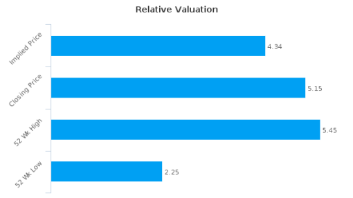 Medicure, Inc. : Overvalued relative to peers, but may deserve another look
