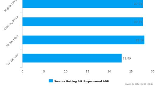 Sonova Holding AG : Fairly valued, but don't skip the other factors