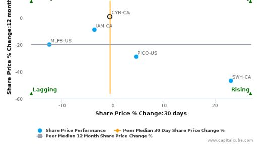 Cymbria Corp. breached its 50 day moving average in a Bullish Manner : CYB-CA : July 7, 2016