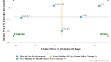 Interpump Group SpA breached its 50 day moving average in a Bearish Manner : IP-IT : December 5, 2016