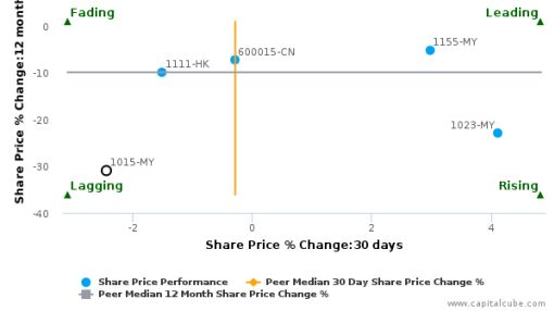 AMMB Holdings Bhd. breached its 50 day moving average in a Bearish Manner : 1015-MY : April 7, 2016