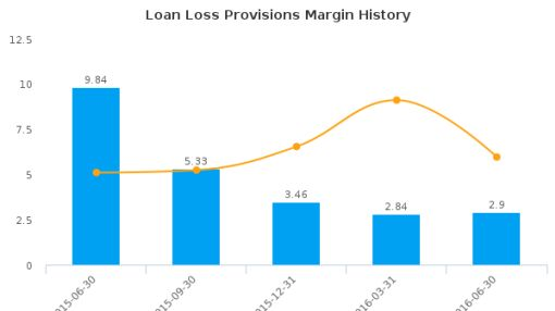 Heartland Financial USA, Inc. :HTLF-US: Earnings Analysis: Q2, 2016 By the Numbers : July 27, 2016