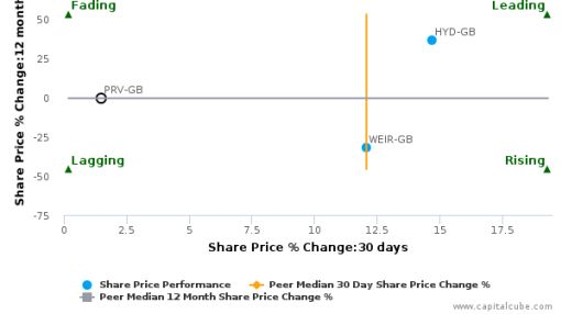 Porvair Plc breached its 50 day moving average in a Bearish Manner : PRV-GB : June 15, 2016