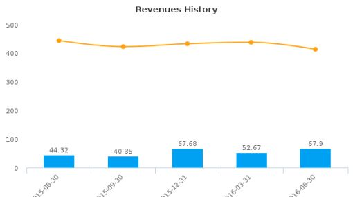 Gilat Satellite Networks Ltd. :GILT-US: Earnings Analysis: Q2, 2016 By the Numbers : August 12, 2016