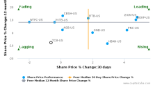 TCF Financial Corp. breached its 50 day moving average in a Bearish Manner : TCB-US : October 26, 2016