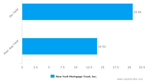 New York Mortgage Trust, Inc. : NYMT-US: Dividend Analysis : June 27th, 2016 (record date) : By the numbers : June 27, 2016