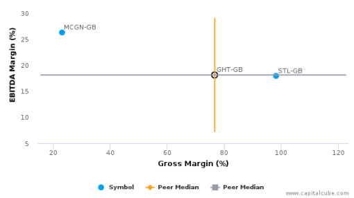 Gresham Computing Plc :GHT-GB: Earnings Analysis: 2015 By the Numbers