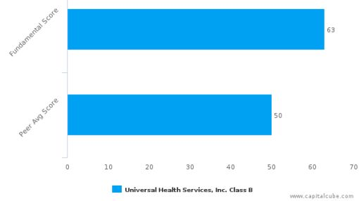 Universal Health Services, Inc. – Value Analysis (NYSE:UHS) : June 17, 2016