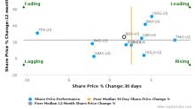 Becton, Dickinson & Co. breached its 50 day moving average in a Bearish Manner : BDX-US : October 12, 2016