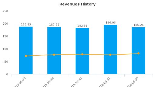 Prosperity Bancshares, Inc. :PB-US: Earnings Analysis: Q2, 2016 By the Numbers : August 3, 2016
