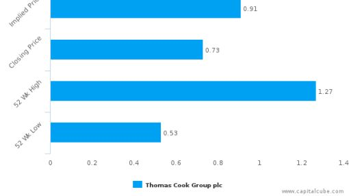 Thomas Cook Group Plc : Fairly valued, but don't skip the other factors